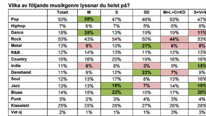 Undersökning: Vilket parti är mest indie/metal/dance/hiphop?