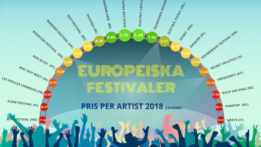 Här är Europas mest prisvärda festivaler